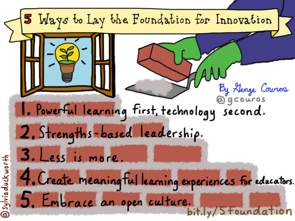Lay the Foundation for Innovation Sketchnote