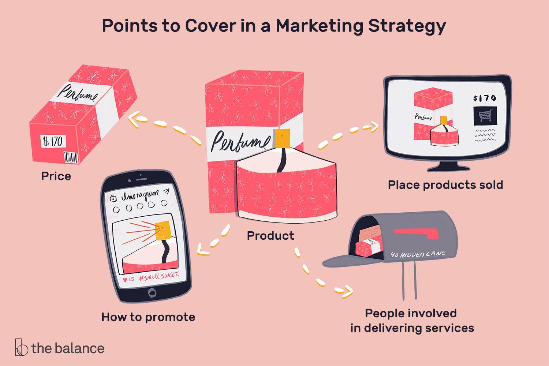 Tìm hiểu rõ hơn về marketing strategies
