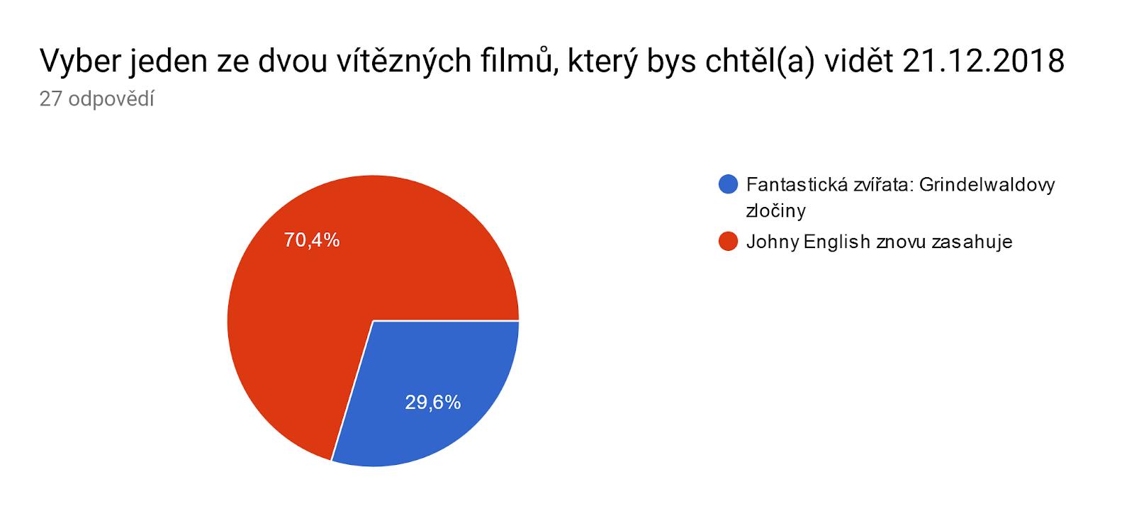 Graf odpovědí Formulářů. Název otázky: Vyber jeden ze dvou vítězných filmů, který bys chtěl(a) vidět 21.12.2018. Počet odpovědí: 27 odpovědí.