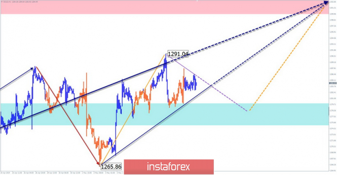 Simplified wave analysis and forecast for Gold on May 10