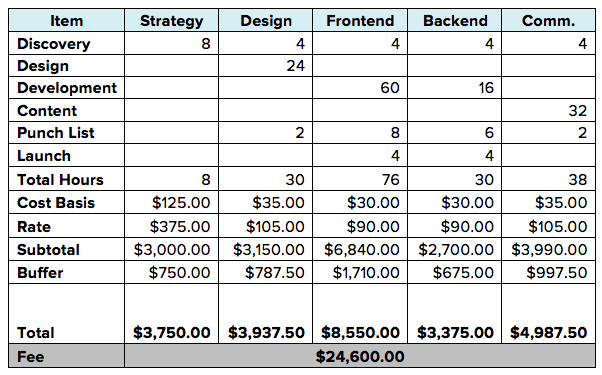 fixed pricing example for social media management agency