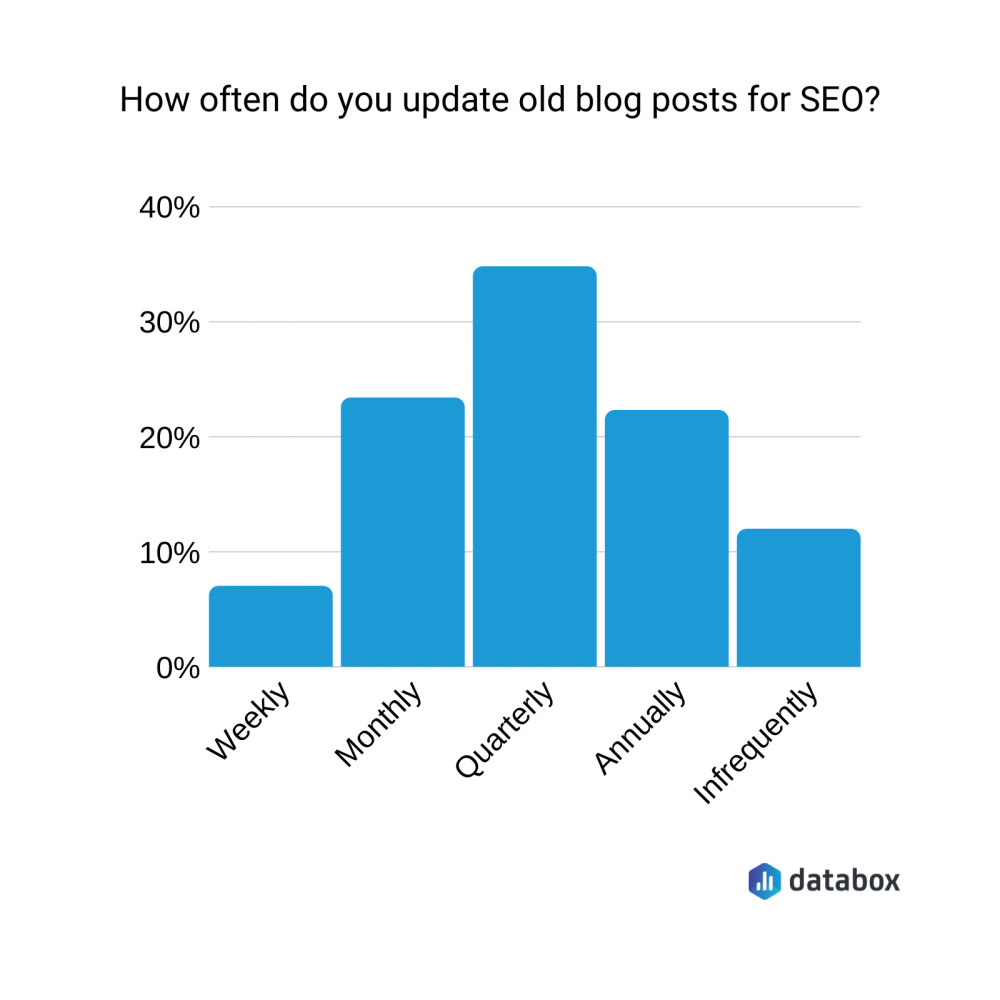 how often do you update old blog posts for SEO?