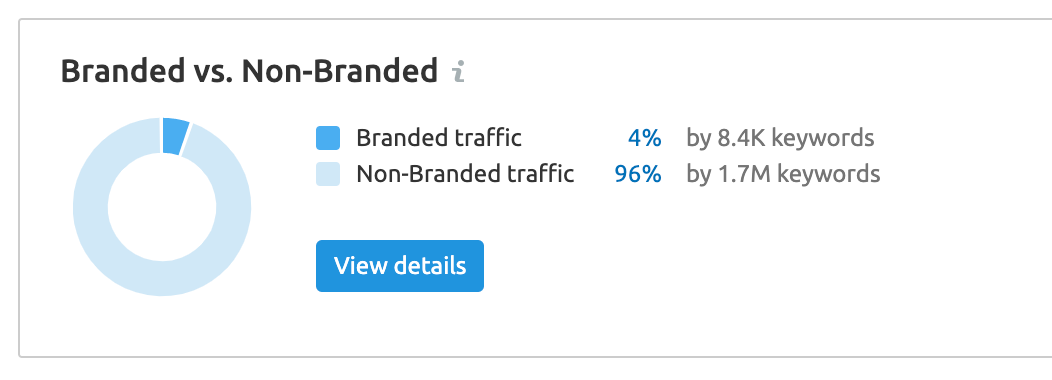 Branded vs Non-Branded Keywords