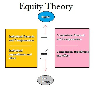 disadvantages of adam equity theory Adams' equity theory wednesday, november 12, 2014 what is it, anyway a little bit of history how about some pros are there any cons let's apply it to hr.