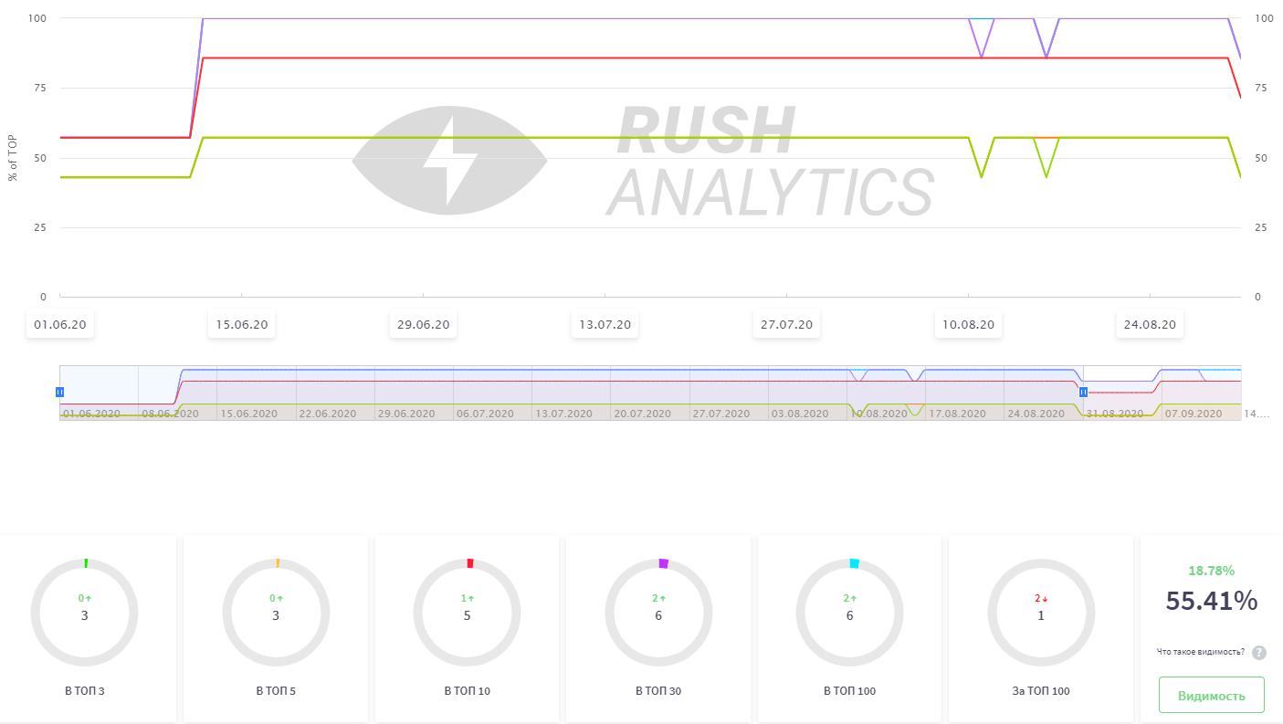 Rush Analytics: динамика позиций сайта по ключевым запросам