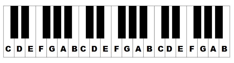 học nhạc lý piano cơ bản