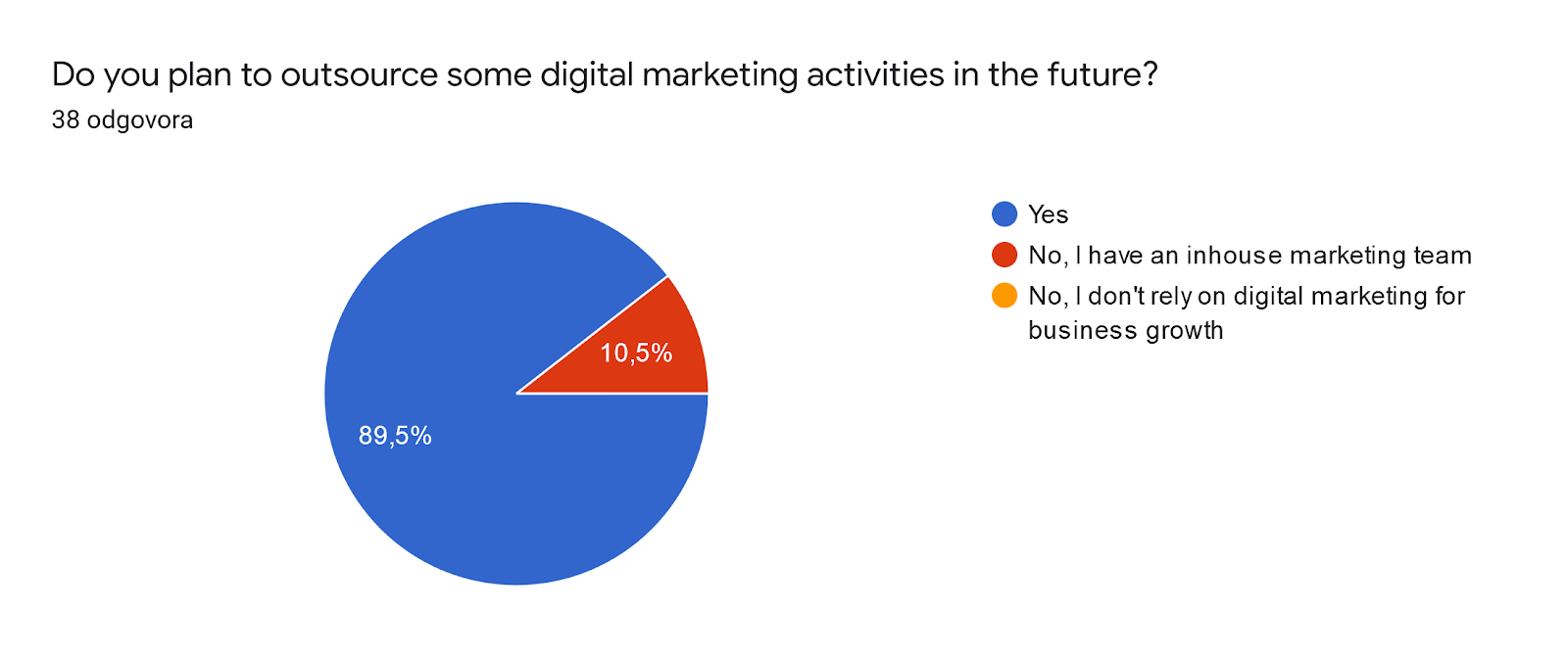 plans for outsourcing digital marketing activities