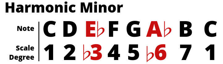 Harmonic Minor with Scale Degrees