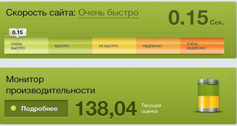 Тест скорость сайта на Битрикс - Очень быстро