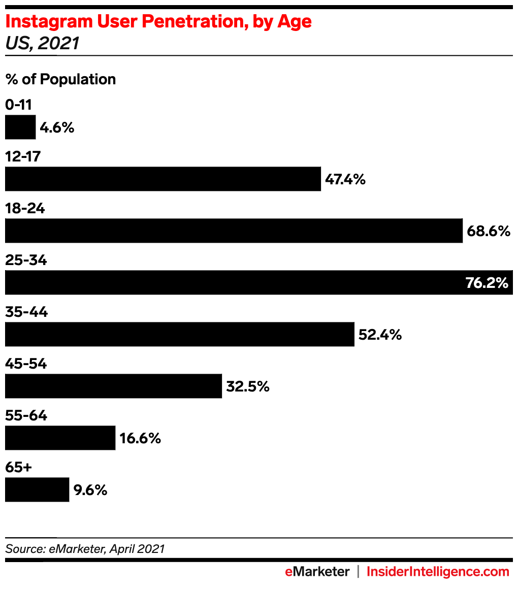 instagram user penetration by age grin influencer marketing blog