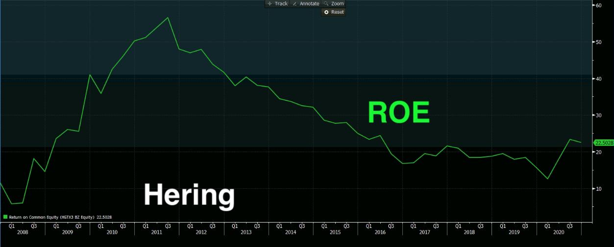 Gráfico mostra ROE de Hering.