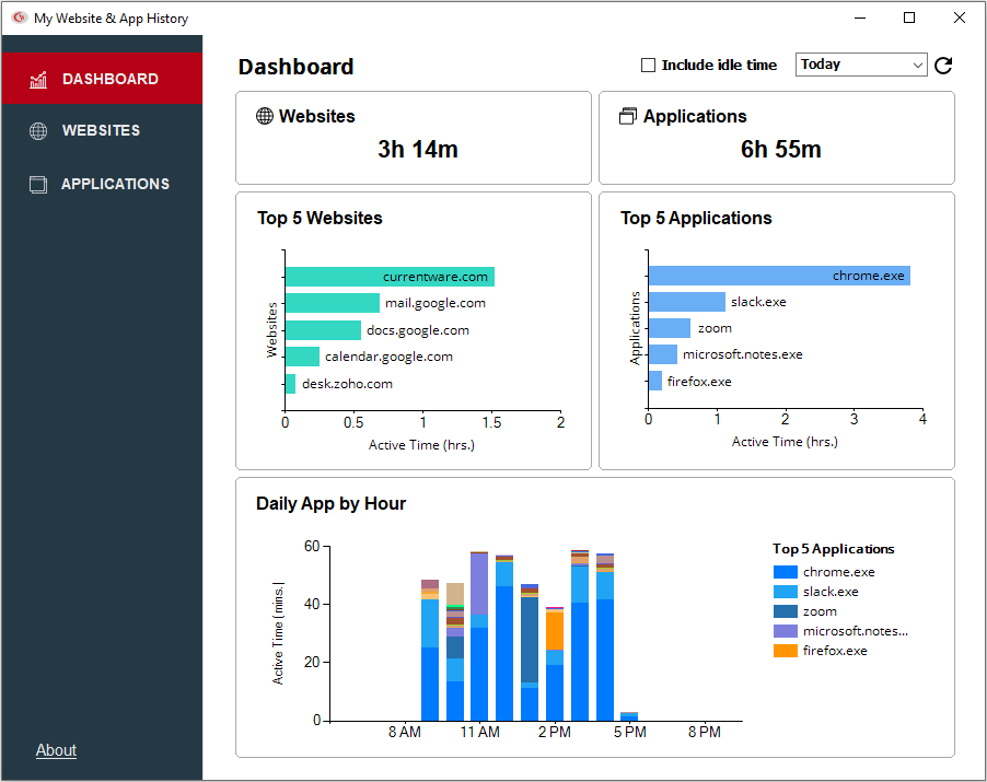 Screenshot of BrowseReporter computer data dashboard - time spent using applications and websites
