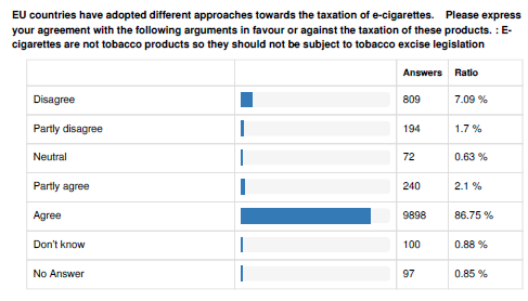 90% of respondents agree that e-cigarettes are not tobacco products