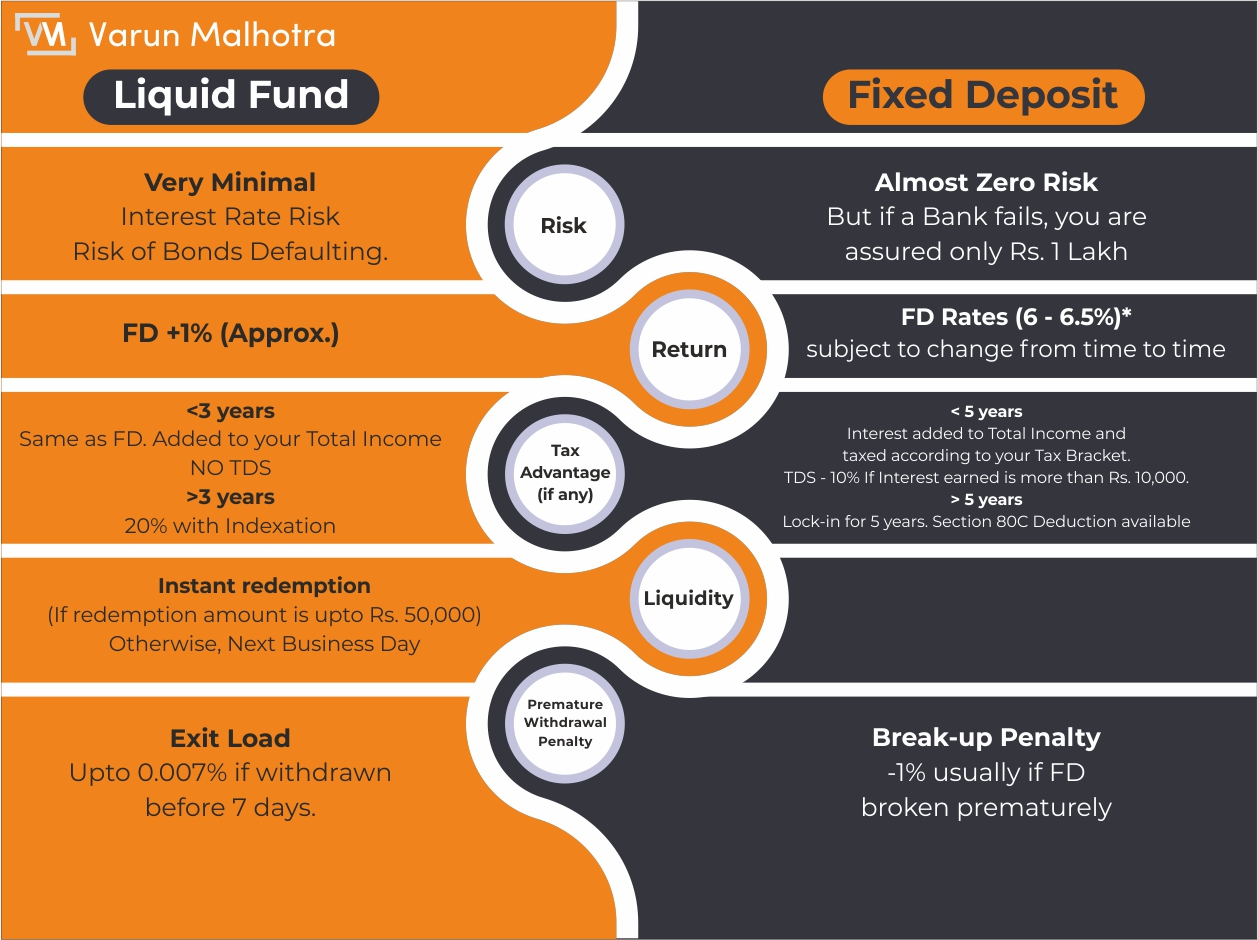 What is a Liquid fund? 2
