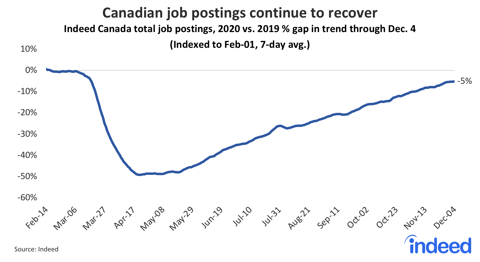 Line graph showing recovery for Canadian job postings continues recovery.