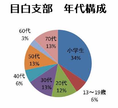 日本空手協会 目白支部 年代構成グラフ