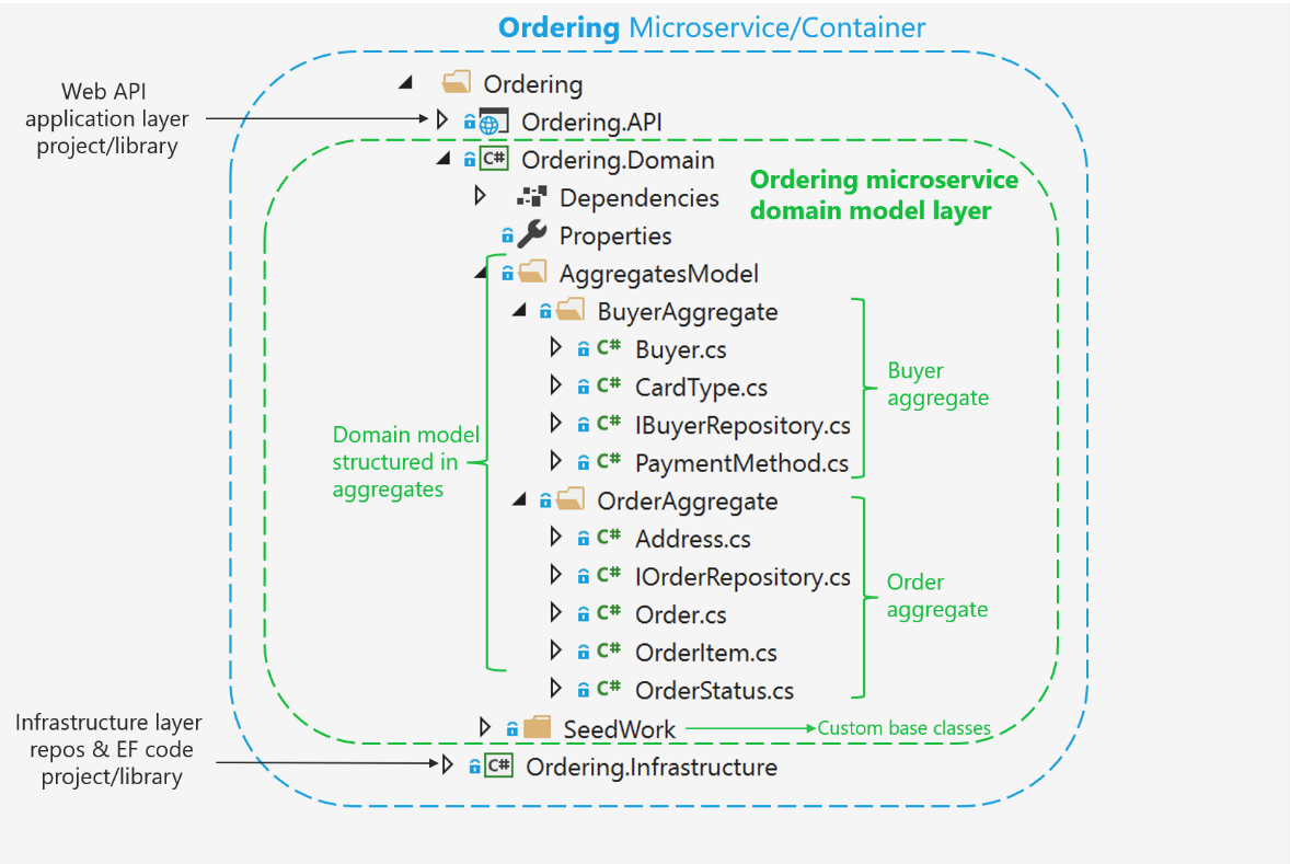 Image result for domain driven design source structure