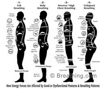 「breath dysfunction」的圖片搜尋結果