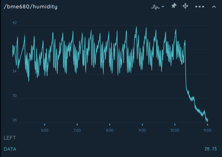 The periodic behavior detailed in this readout is due to the humidifer I purchased regularly turning off according to its set point and running out of water.