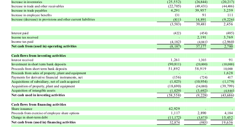 3 Some key cash flows.png