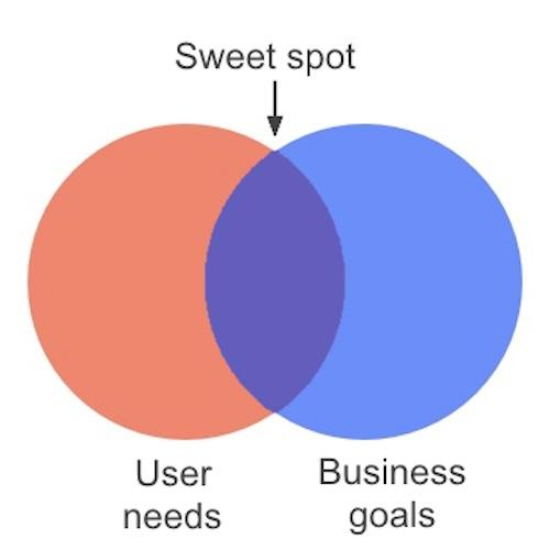 user needs vs business goals