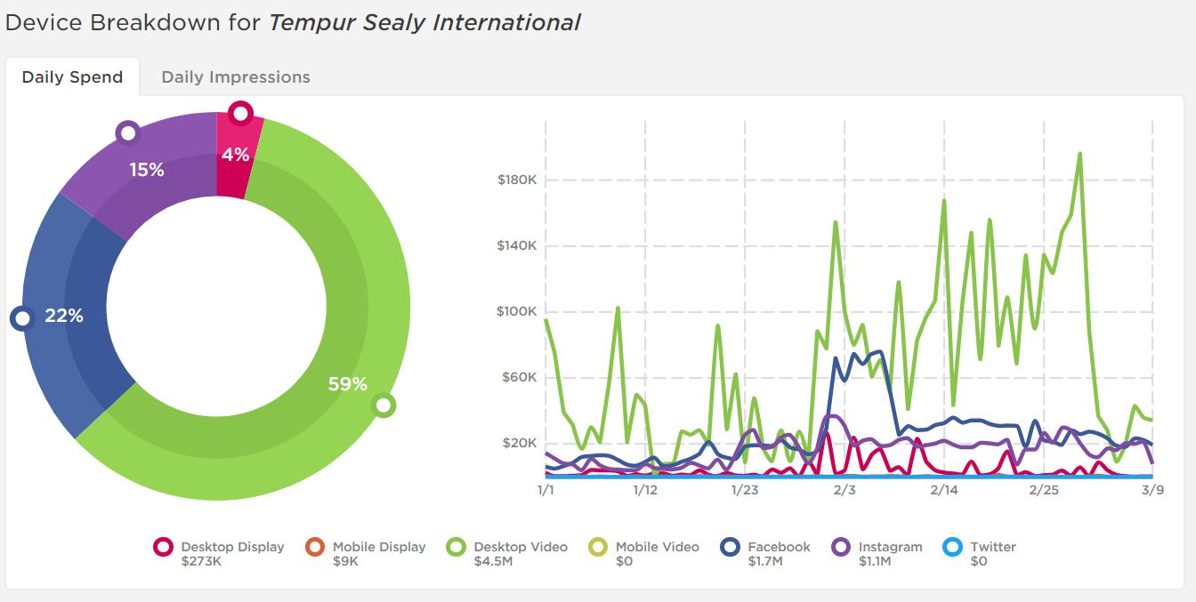 Tempur invests heavily in Desktop Video