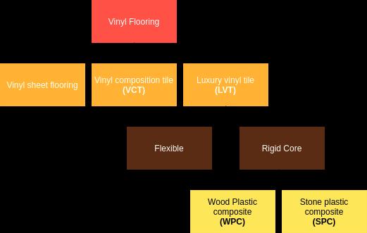 vinyl flooring type
