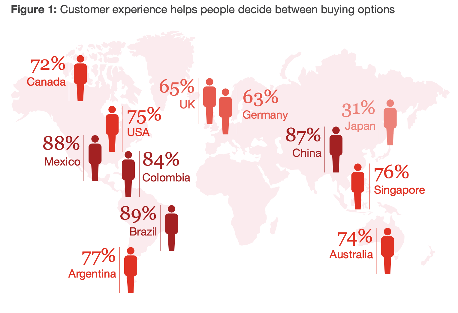 PwC Future of Customer Experience Survey 2017/18