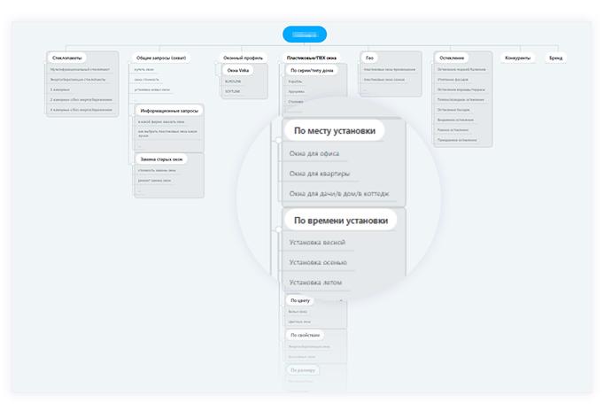 На основе данных Яндекс Wordstat, Google Keyword Planner, поисковых подсказок и критериев выбора целевой аудитории создали mind-карту
