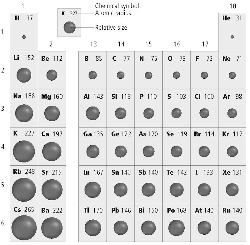 unit 5 periodic properties of Element boron (b), group 13, atomic number 5, p-block, mass 1081 sources,  facts, uses, scarcity  boron boron element - visual elements periodic table.