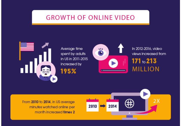 Globally, 75% of mobile traffic will be video by 2020