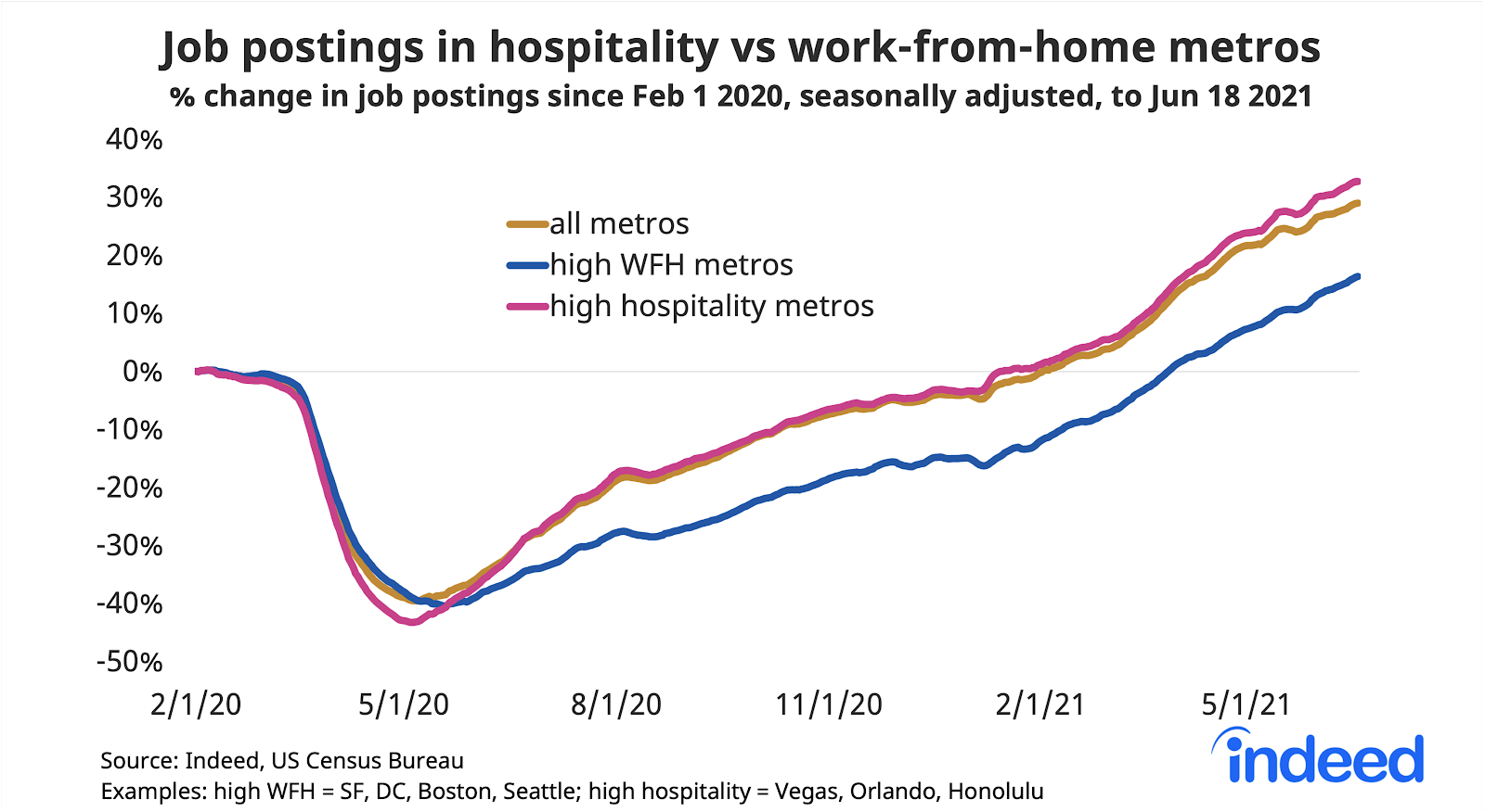 """Line graph titled """"Job postings in hospitality vs work-from-home metros."""""""