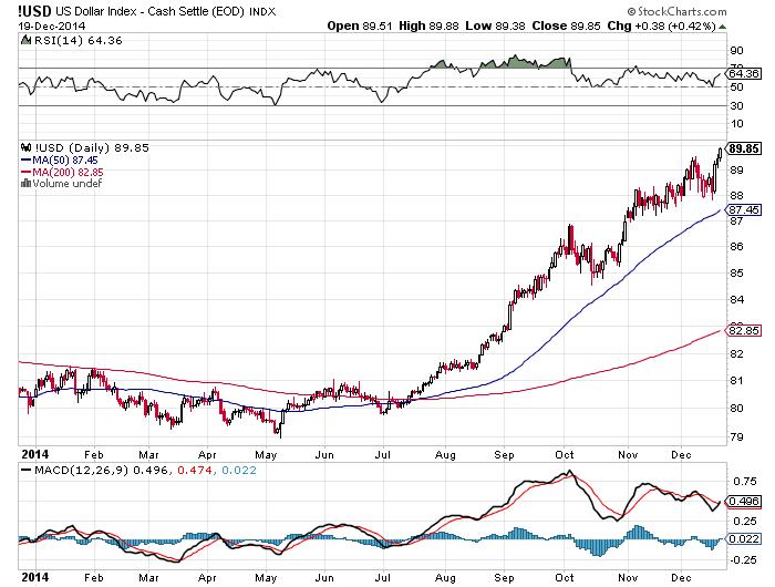 http://stockcharts.com/c-sc/sc?s=%21USD&p=D&yr=1&mn=0&dy=0&i=t88045255728&r=1419129831946