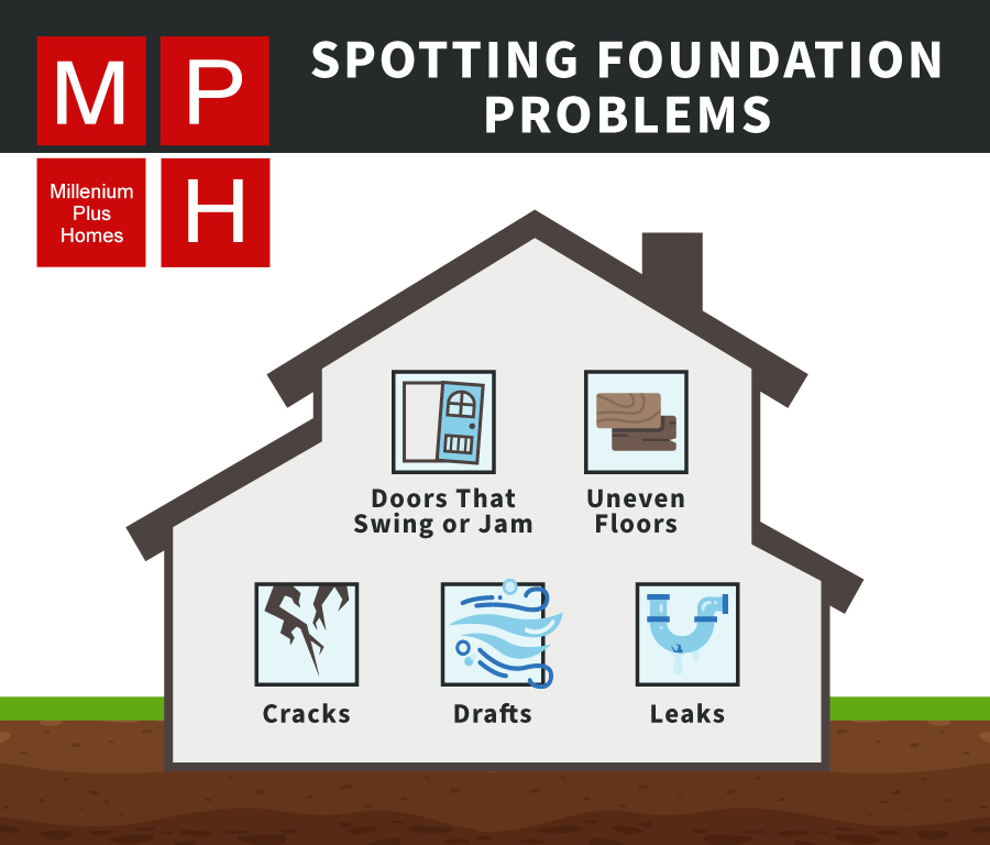 Custom MPH graphic showing how to spot foundation problems