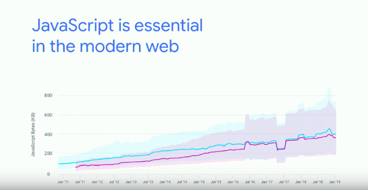 JavaScript is essential in the modern web