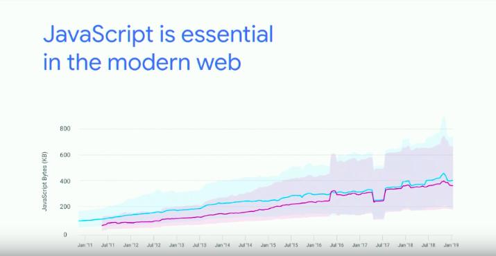 JavaScript is essential in the modern web