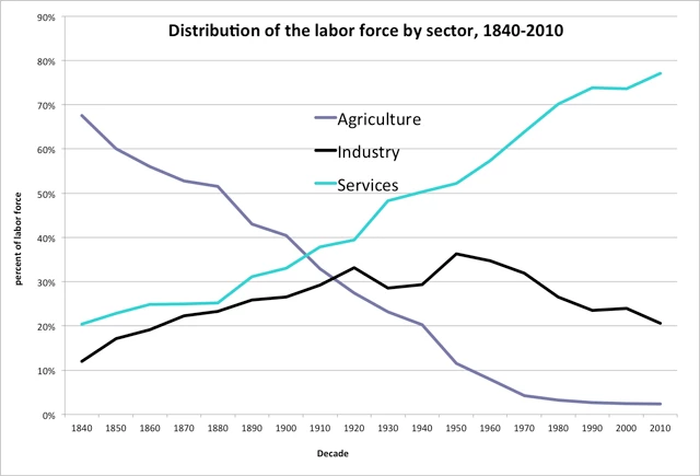 graph showing the growth of industry and decline of agriculture over time.