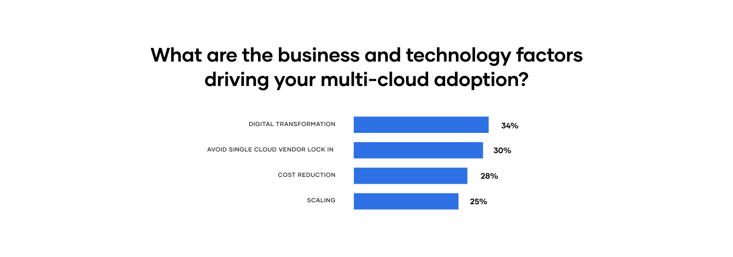 What are the business and technology factors driving your multi-cloud adoption?