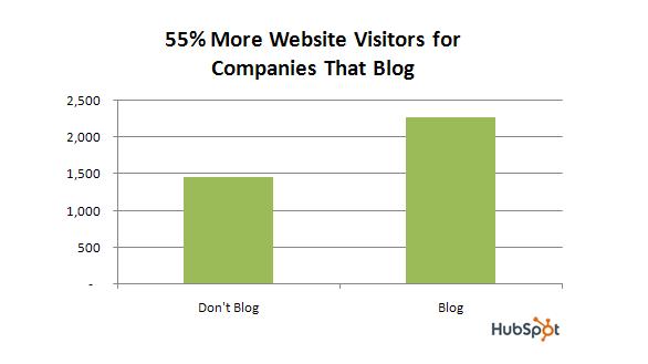 companies that blog vs that don't blog stats