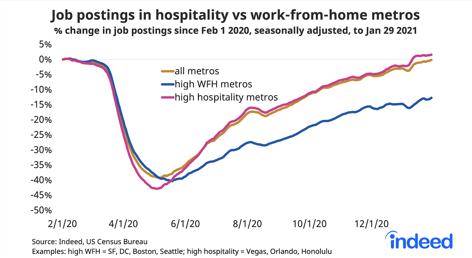 Line graph showing job postings in hospitality vs work from home metros