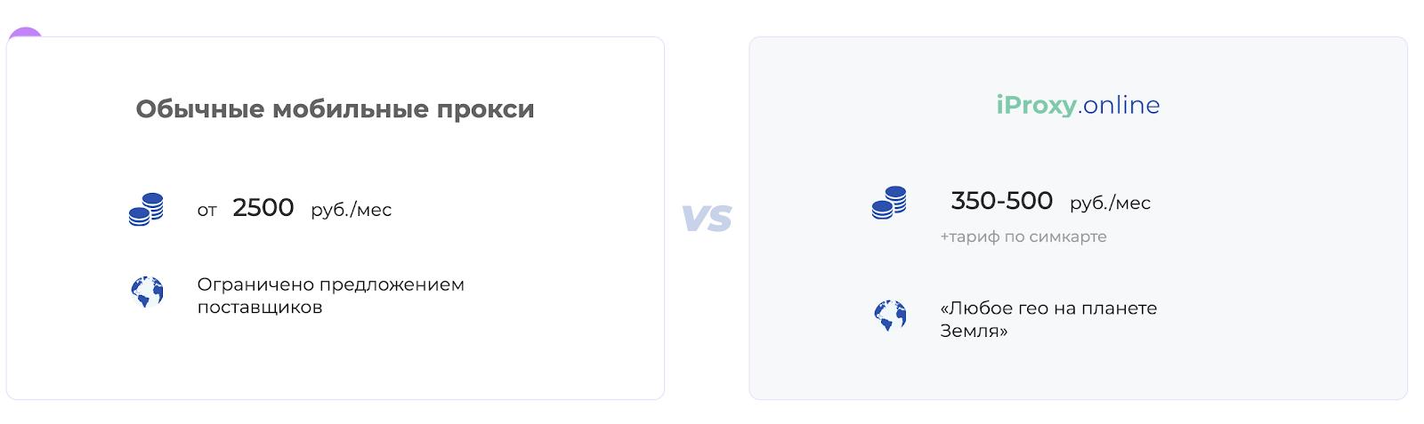 Сравнение iproxy.online