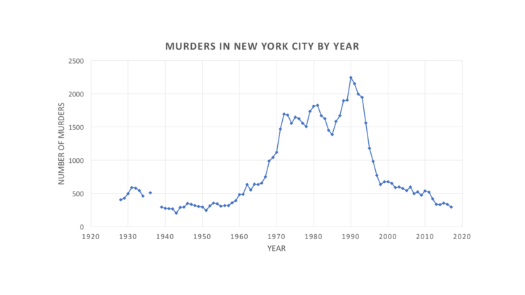 C:\Users\Luis\Desktop\CRIME NY CITY.png
