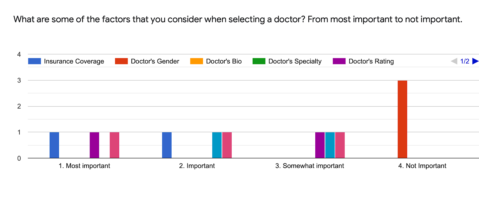 Forms response chart. Question title: What are some of the factors that you consider when selecting a doctor? From most important to not important.. Number of responses: .