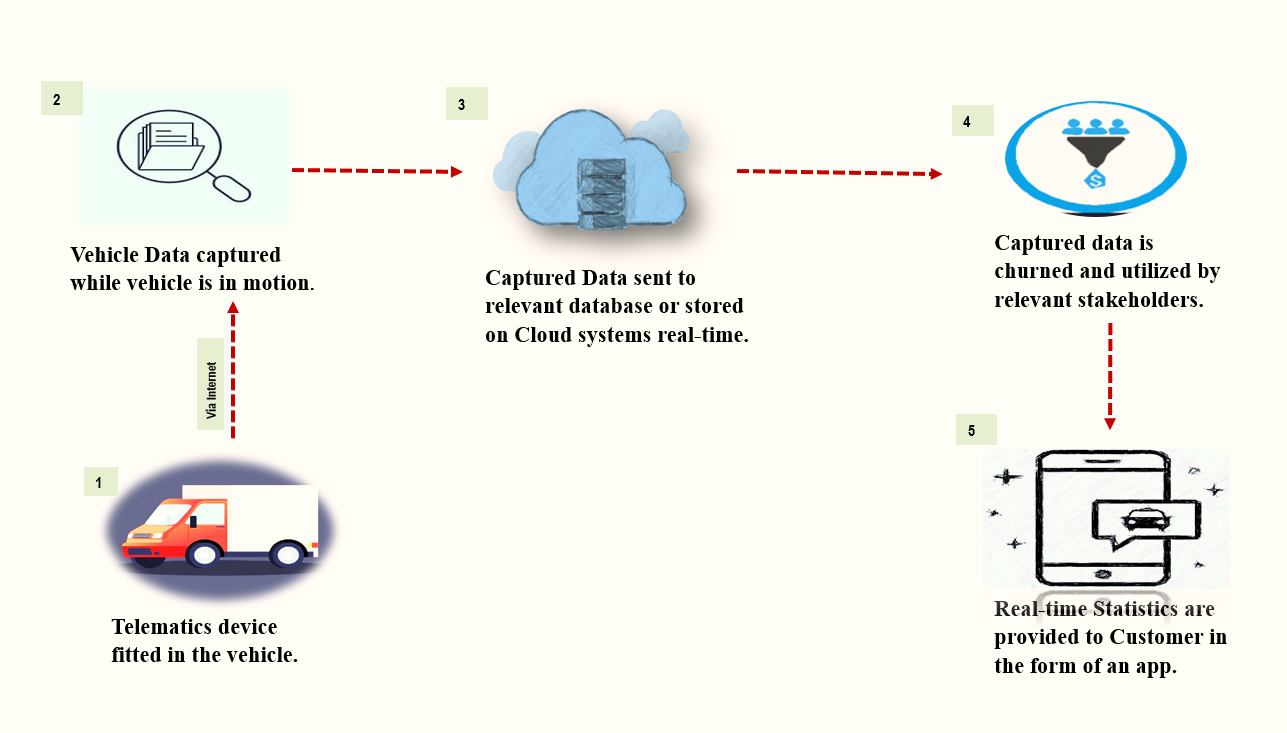 C:\Users\DIXIT\OneDrive\Pictures\Telematics Wire\Capture2.PNG