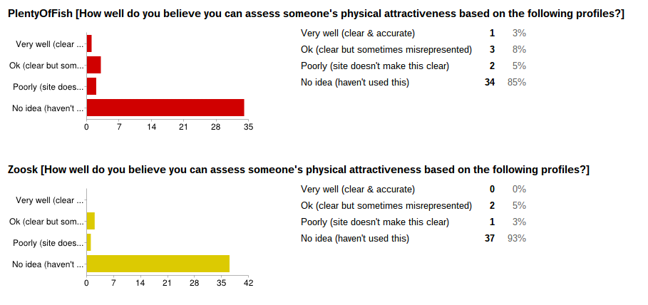 Survey about online dating you bitches