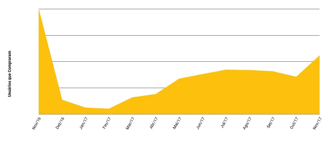 50% dos usuários que compraram durante a Black Friday de 2016 voltaram para comprar na mesma loja nos meses seguintes e, inclusive, na edição do evento de 2017.