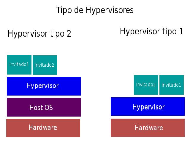 Hypervisor tipo 1 e 2