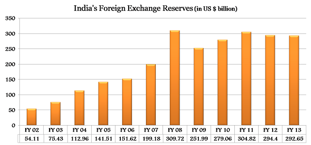 Current indian forex reserves программа forex форекс