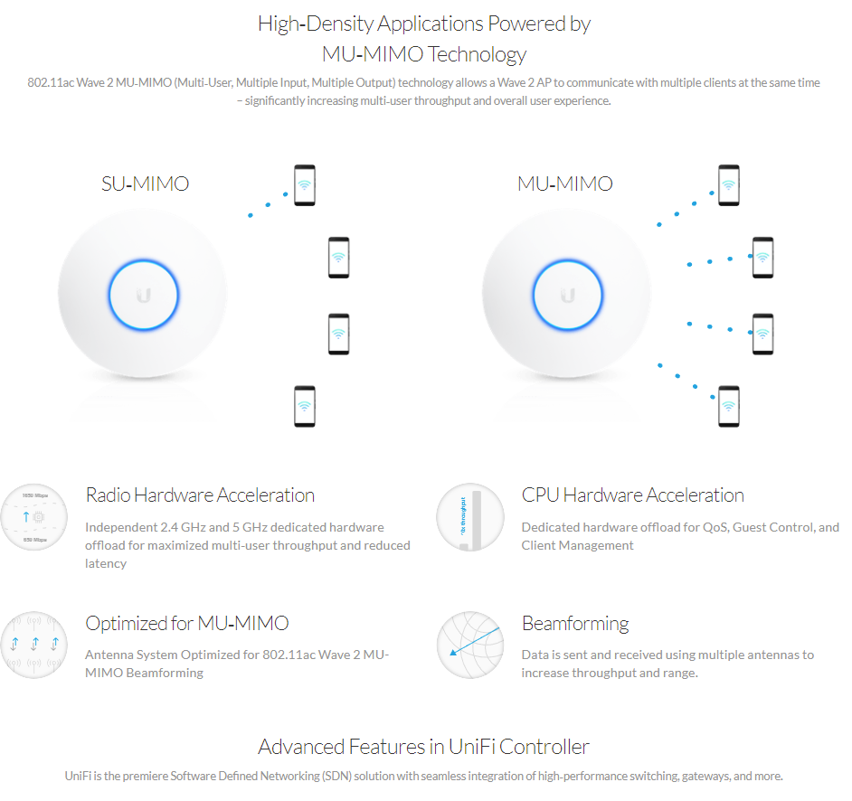 New Products : UBNT UAP-AC-HD - UniFi AP, AC, High Density MU-MIMO