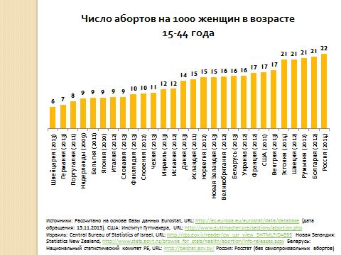 Как предотвратить 70% абортов и повысить рождаемость, обсудили на круглом столе «Социально-демографические проблемы репродуктивного здоровья населения России»